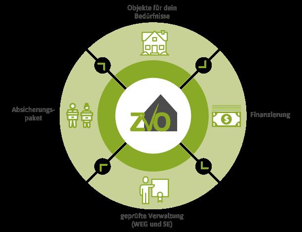 Immobilien als Kapitalanlage   das ZVO Konzept